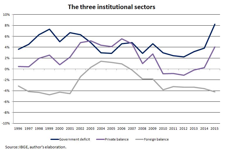 three-institutional-balances