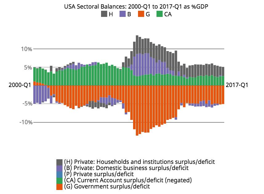 USA 2017 Q1 Sectoral Balances Update